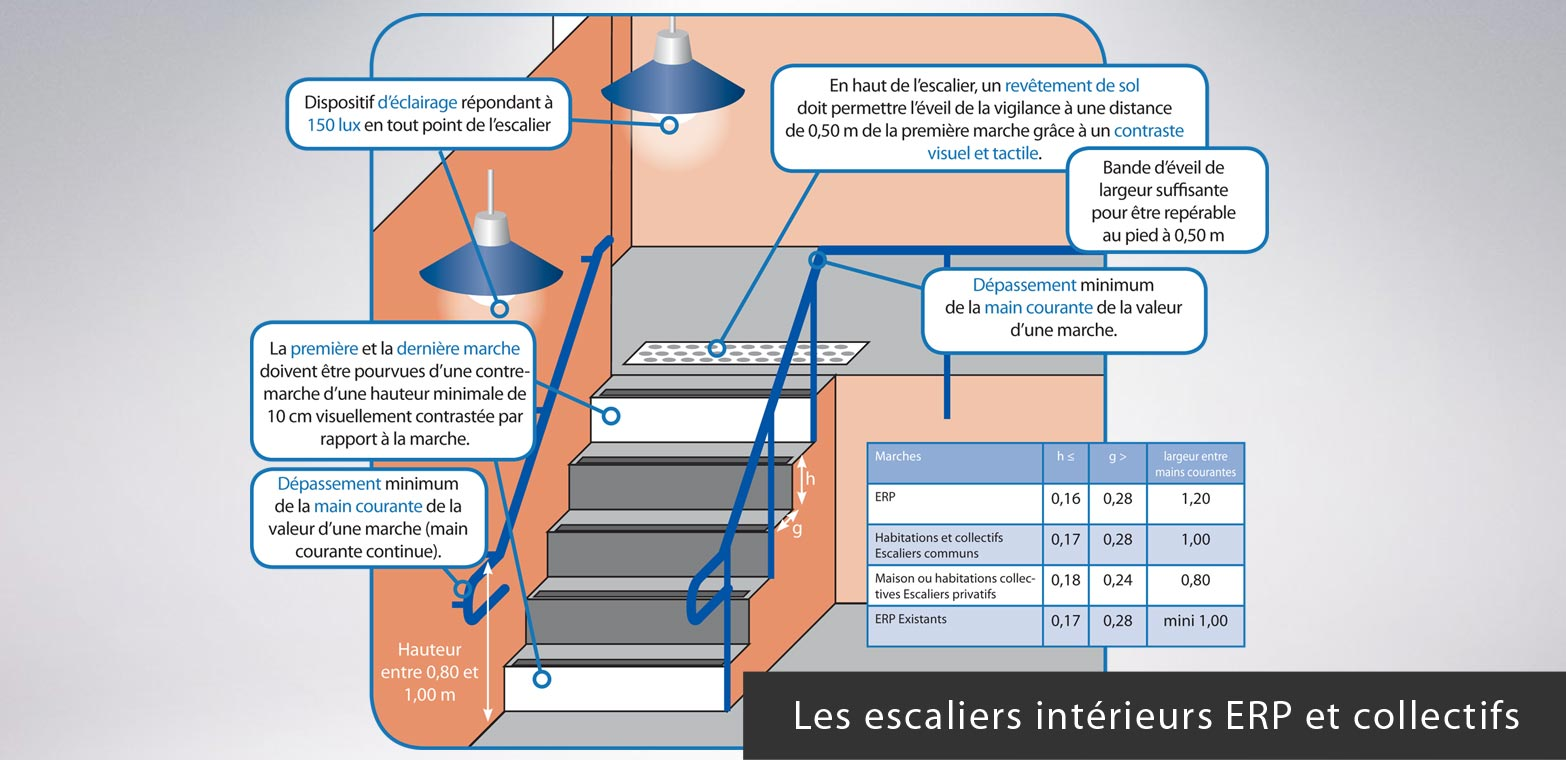 Mise aux normes des e r p adapt ck de for Norme escalier exterieur
