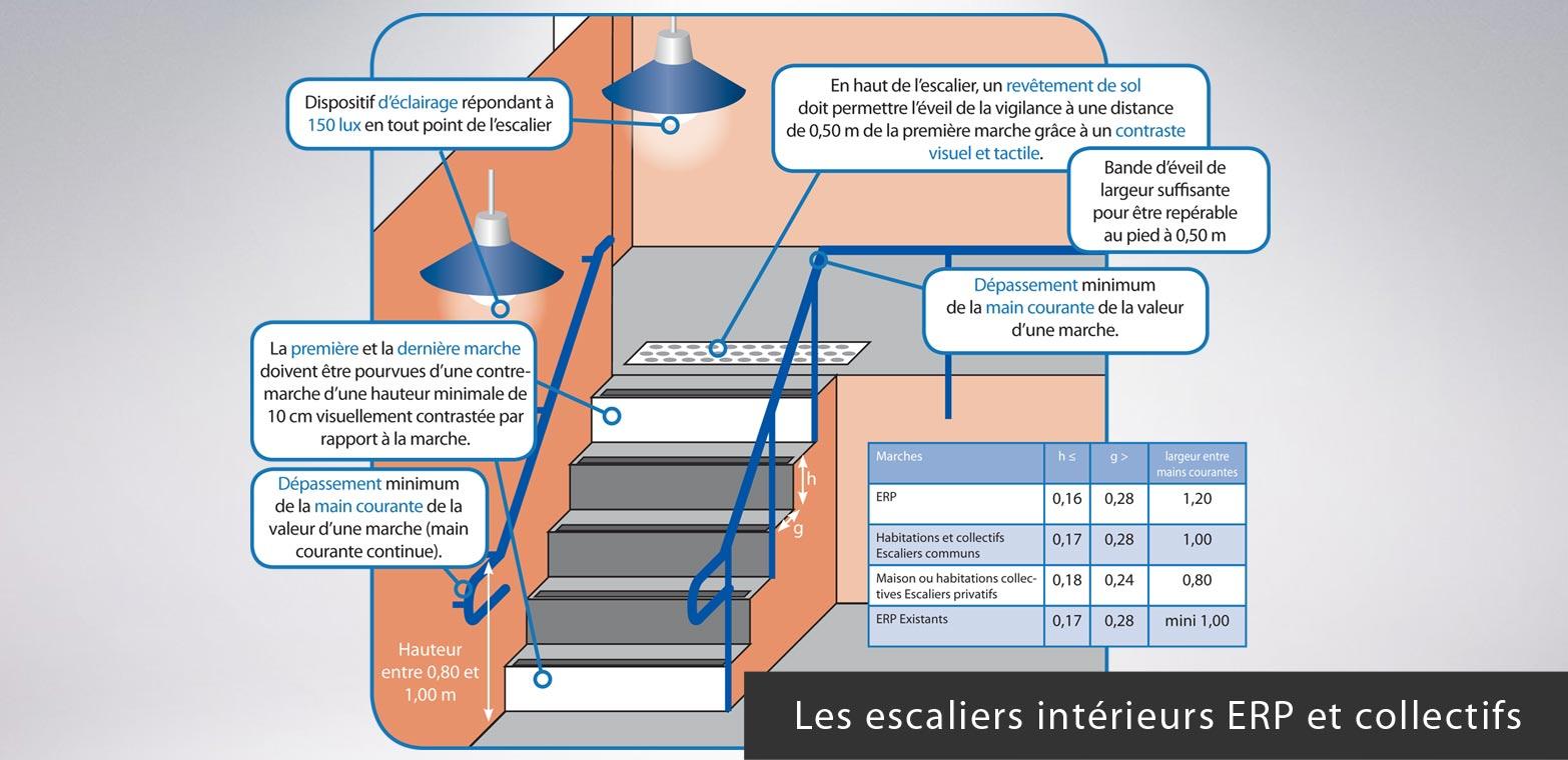 Mise aux normes des e r p etablissement recevant du for Norme escalier exterieur public